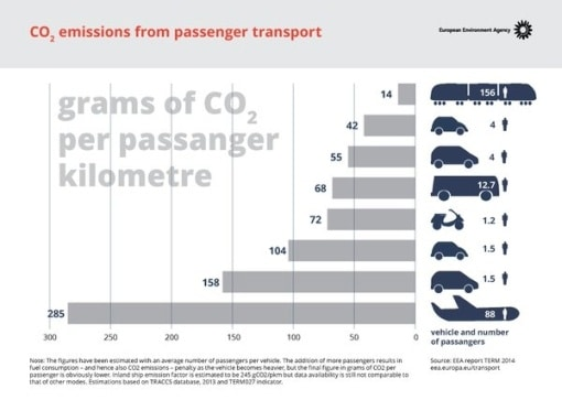Train is One Of The Safest Modes Of Transportation co2 emissions